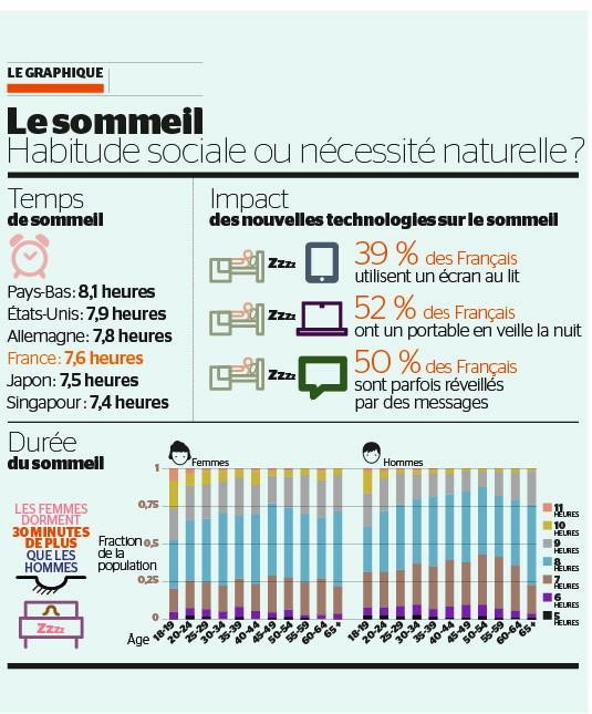 infographie sommeil